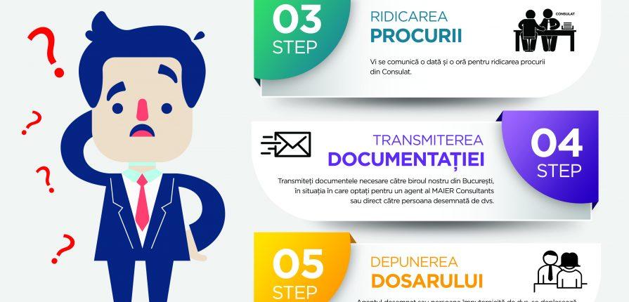 Cum se obțin documentele prin procură specială - PROCURATOR